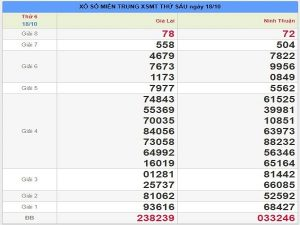 Thống kê KQXSMT ngày 25/10 xác xuất trúng 99,9%