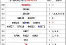 Bảng KQXSCM- Nhận định xổ số cà mau thứ 2 ngày 30/03