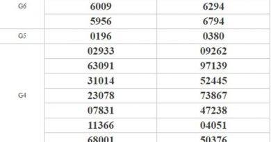 Thống kê KQXSMT 28/9/2020 chốt số miền Trung cực chuẩn