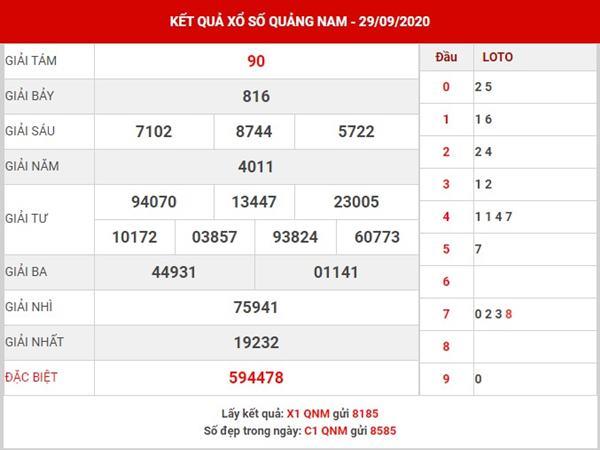 Phân tích xổ số Quảng Nam thứ 3 ngày 6-10-2020