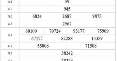 Phân tích KQXSCT ngày 28/10/2020 chi tiết nhất cùng chuyên gia